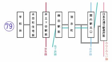 (路線図)